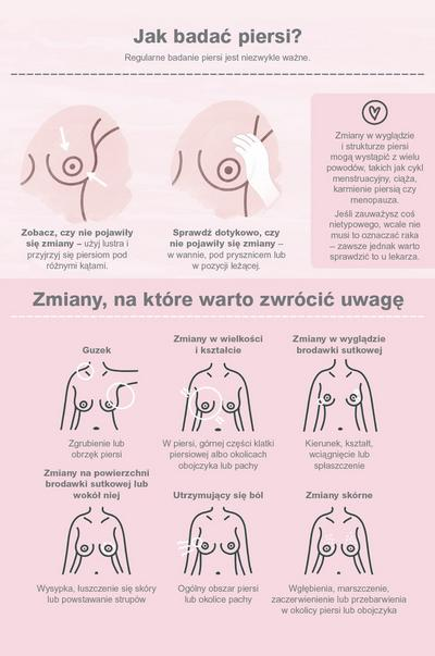 Ilustrowany plakat przedstawiający sposób badania piersi i rzeczy, na które trzeba zwrócić uwagę.