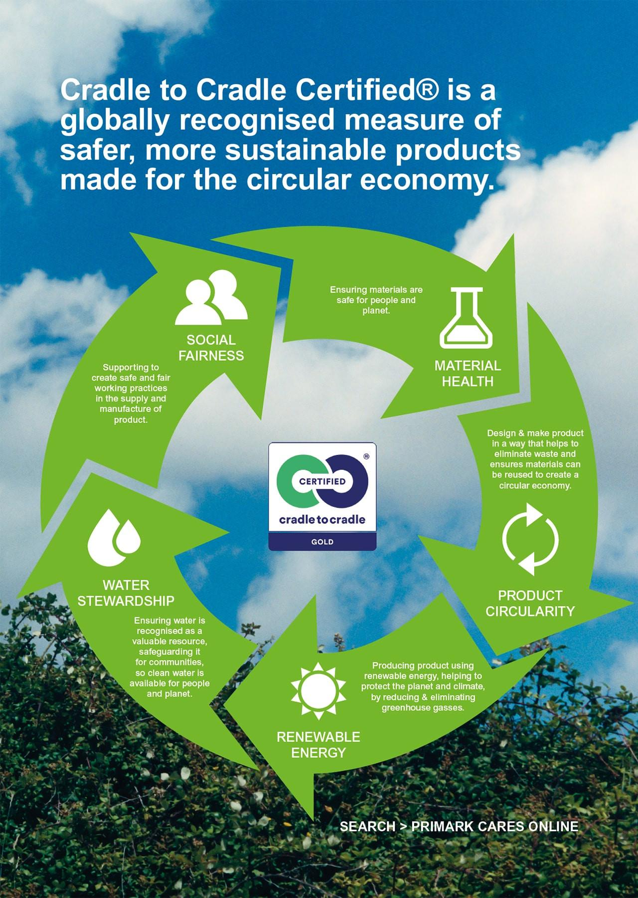 Cradle to Cradle Certified is a globally recognised measure of safer, more sustainable products made for the circular economy