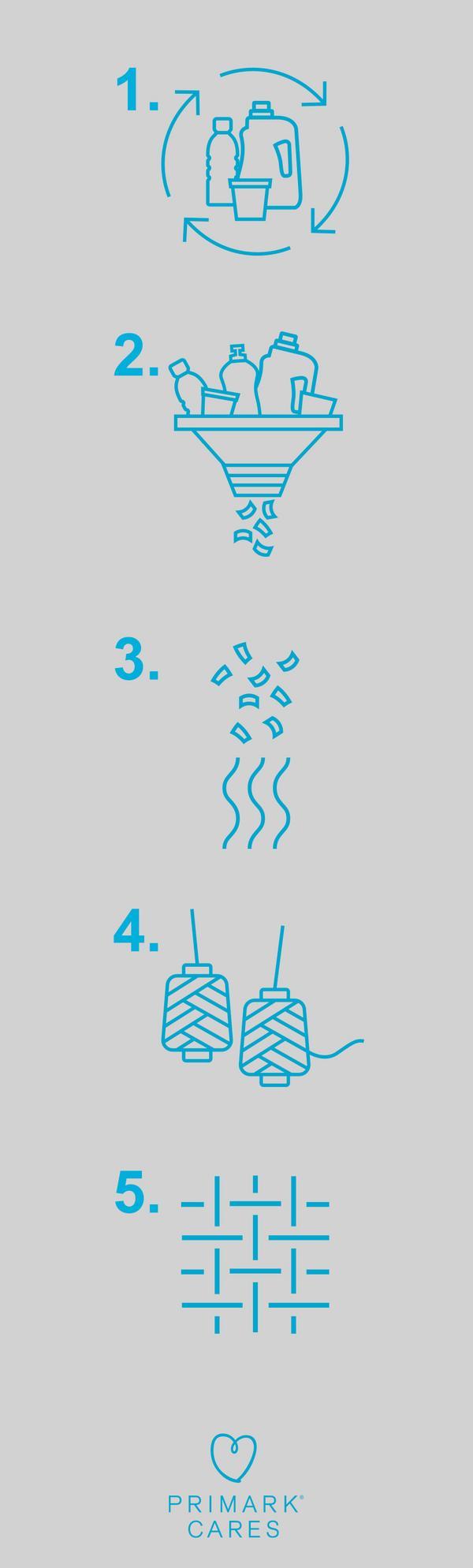 Plastics icons