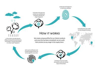 Oritain Cotton process