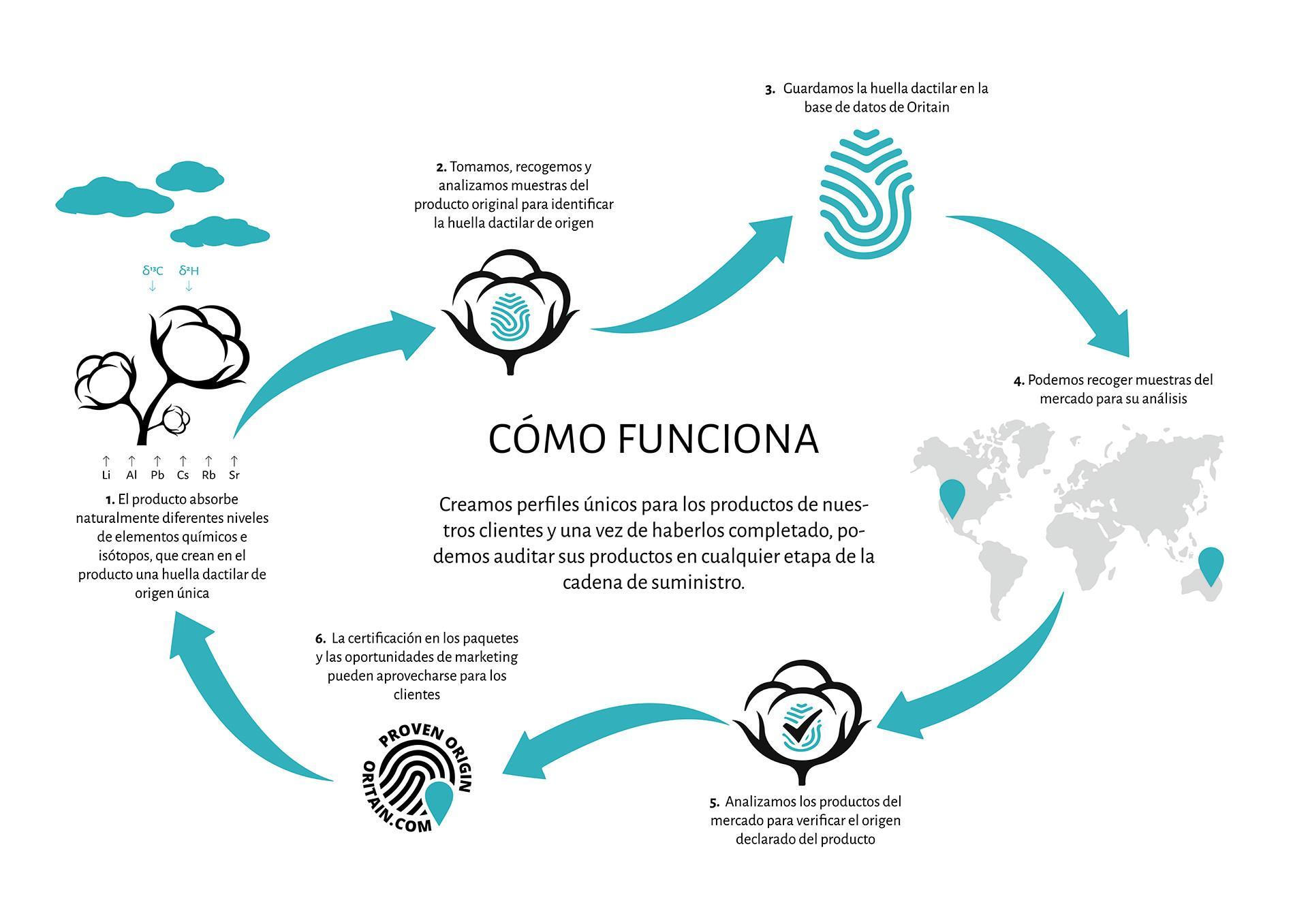 La imagen ilustra un diagrama de flujo que describe cómo trabaja Oritain para validar las muestras de algodón en nuestra cadena de suministros.