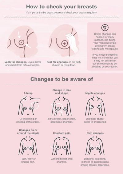 Plakát s ilustracemi ukazuje, jak provádět prohlídku vlastních prsou a čemu věnovat pozornost.